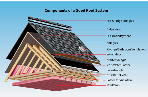 Roof-System-Components